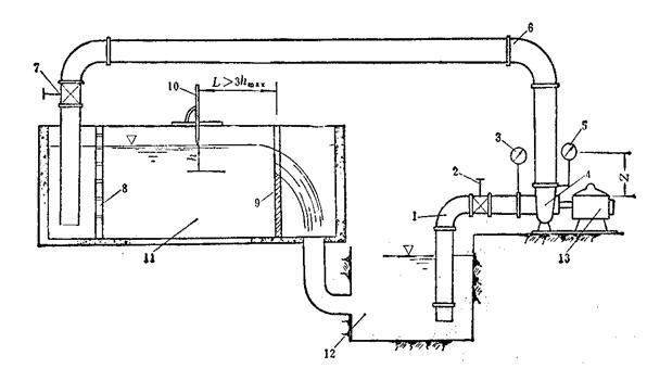 水泵试验装置可分为开式、闭式和半开式三种。图2—6—1为开式试验装置示意图,基本性能试验可以不装设进水管闸阀2。水泵采用直流电动机或异步电动机直接传动。水泵起动后,从进水建筑物吸水,经压水管路流入量水槽,并通过三角堰流回水建筑物。量水槽中的稳流栅起平稳水流的作用。试验时通过改变出水管上的闸阀开启度来控制流量、扬程。水泵的扬程用装在水泵进出口处的真空表和压力表来测量,水泵的流量用三角堰测量,其过堰水头用游标测针测定,水泵转速用转速表测定。轴功率用马达天平或电功率表测定。
